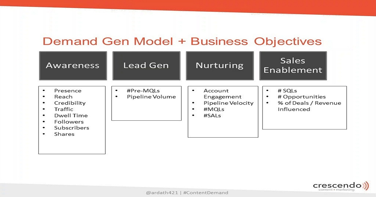 Developing a B2B Demand Generation Model with Ardath Albee