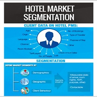 hotel segmentation Case (six successful hotel units in abuja and jakobstad) thesis  hospitality  industry, hotel industry, role of marketing  34segmentation of the hotel market.